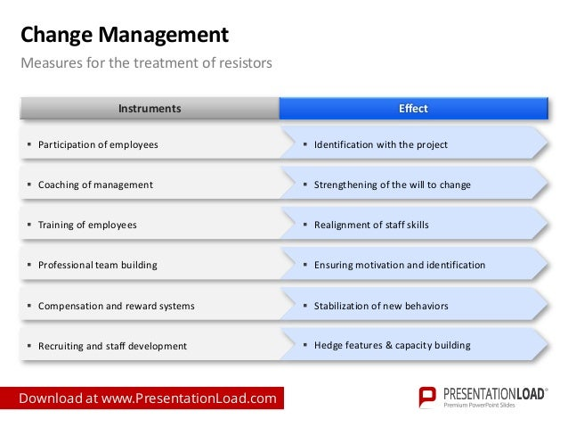 Change management powerpoint template for Change management process document template