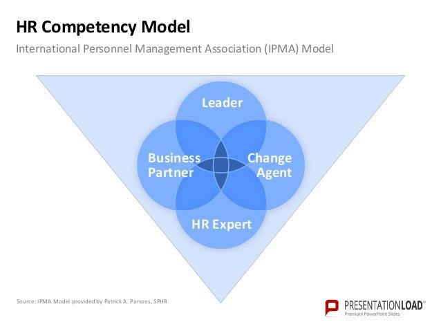 strategic hrm best fit model