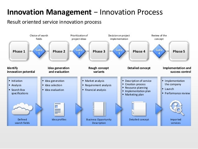 Four Basic Phases of the Innovative Process