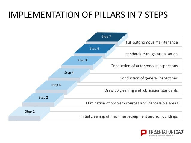 total productive maintenancepresentationload, Powerpoint templates
