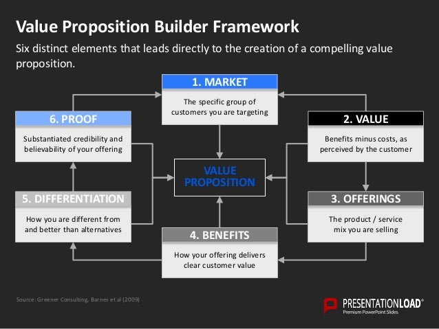 Value proposition powerpoint template proof 3 creating the value proposition toneelgroepblik Gallery