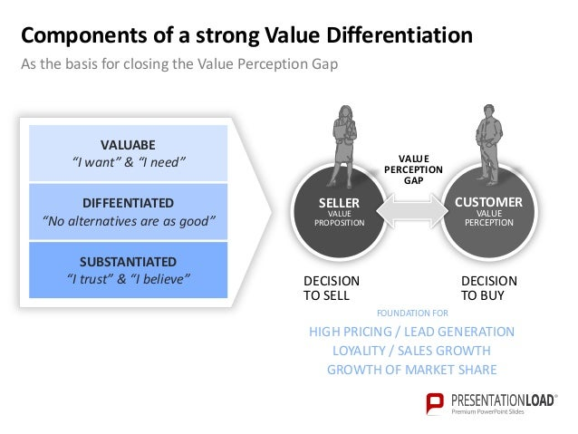 Value Proposition PowerPoint Template