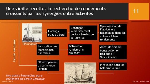 Une vieille recette: la recherche de rendements croissants par les synergies entre activités Claude Rochet 11 Harengs trai...