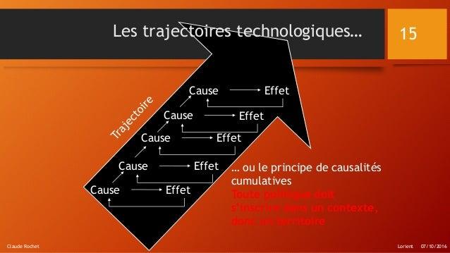 Cause Effet Cause Effet Cause Effet Cause Effet Cause Effet Les trajectoires technologiques… … ou le principe de causalité...