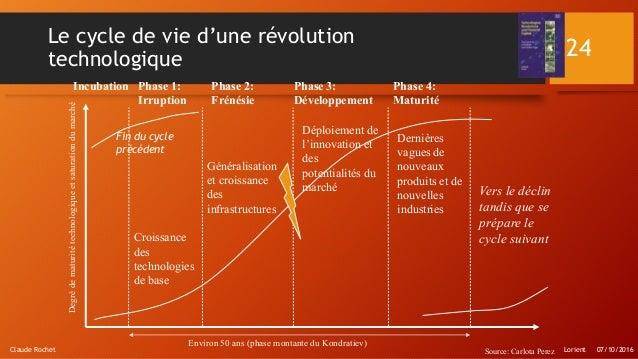Lorient 07/10/2016Claude Rochet 24 Le cycle de vie d'une révolution technologique Incubation Phase 1: Irruption Phase 2: F...