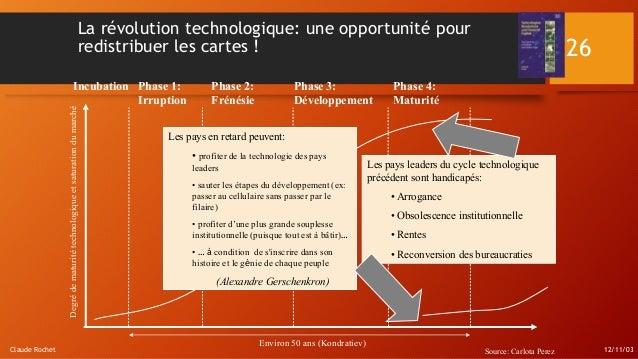 12/11/03Claude Rochet 26 La révolution technologique: une opportunité pour redistribuer les cartes ! Incubation Phase 1: I...