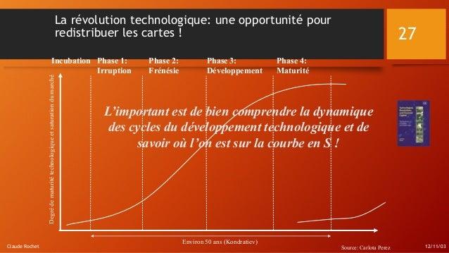 12/11/03Claude Rochet 27 La révolution technologique: une opportunité pour redistribuer les cartes ! Incubation Phase 1: I...