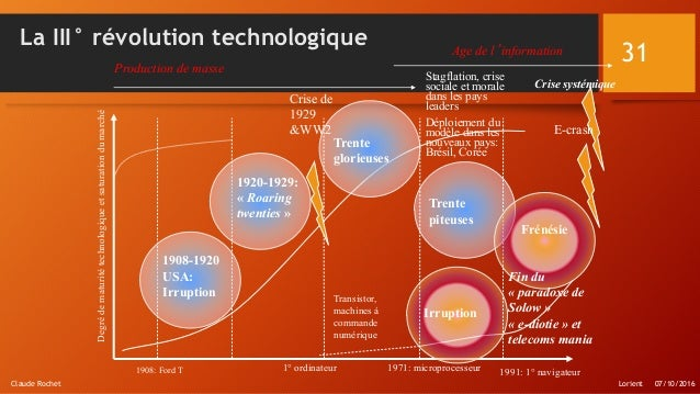 Trente piteuses La III° révolution technologique Degrédematuritétechnologiqueetsaturationdumarché 1908-1920 USA: Irruption...