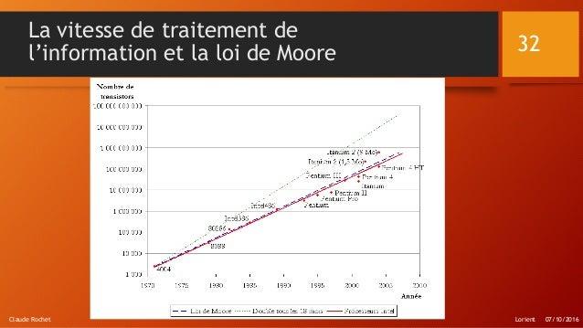 La vitesse de traitement de l'information et la loi de Moore Lorient 07/10/2016Claude Rochet 32