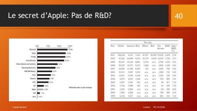 Le secret d'Apple: Pas de R&D? Lorient 07/10/2016Claude Rochet 40