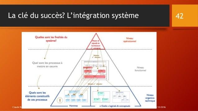 La clé du succès? L'intégration système Lorient 07/10/2016Claude Rochet 42