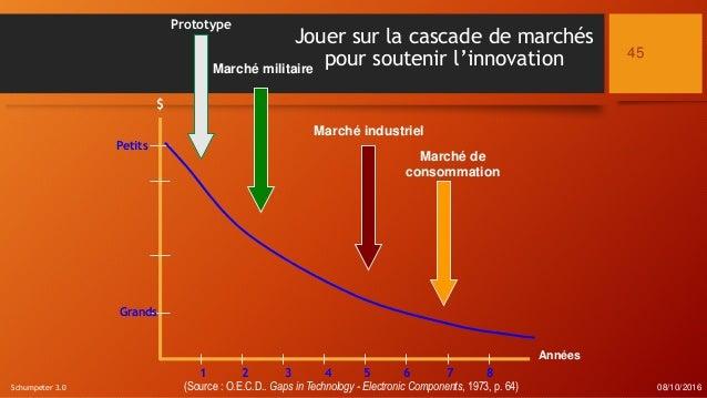 $ 61 72 3 4 5 8 Grands Petits Années Prototype Marché militaire (Source : O.E.C.D.. Gaps in Technology - Electronic Compon...
