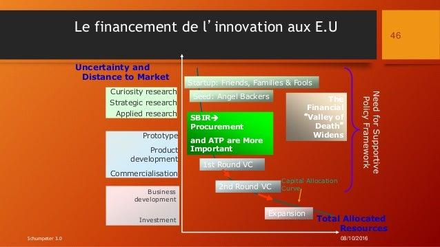 Le financement de l'innovation aux E.U Total Allocated Resources Uncertainty and Distance to Market Prototype Product deve...