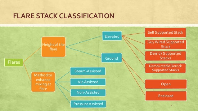 Gas Flare Stack Process