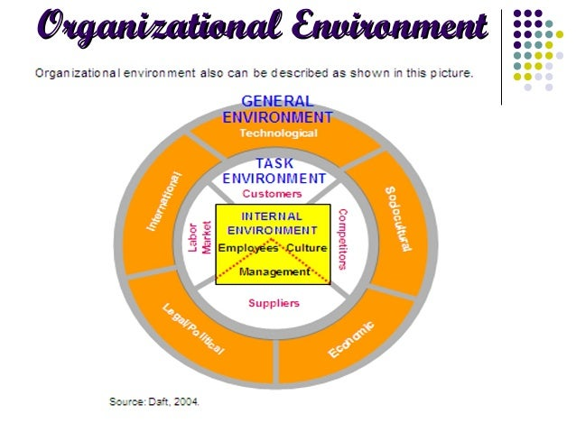 forces that affect organization environment relationships The organizational environment is the set of forces surrounding an organization that have the potential to affect the way it operates and its access to scarce resources.