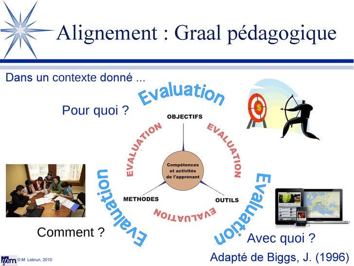 © M. Lebrun, 2010 Dans un  contexte  donné ... Adapté de Biggs, J. (1996) Alignement : Graal pédagogique Pour quoi ? Comme...