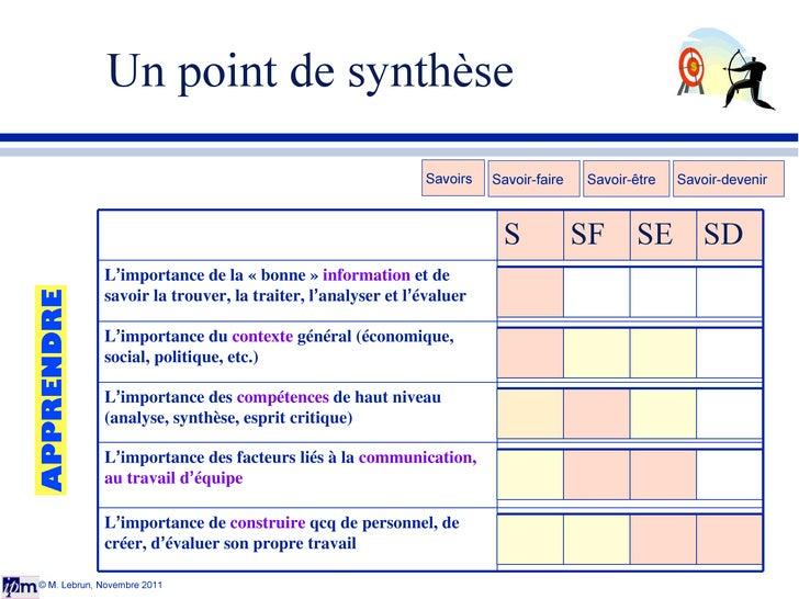 Un point de synthèse © M. Lebrun, Novembre 2011 Savoirs Savoir-faire Savoir-être Savoir-devenir APPRENDRE S SF SE SD L ' i...