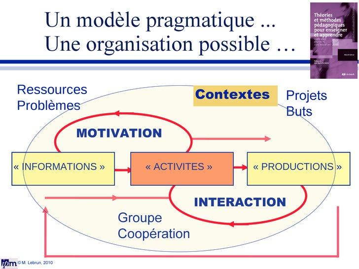 Un modèle pragmatique ...  Une organisation possible … © M. Lebrun, 2010 MOTIVATION INTERACTION Ressources Problèmes Proje...