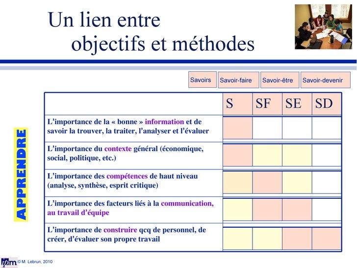 Un lien entre  objectifs et méthodes © M. Lebrun, 2010 Savoirs Savoir-faire Savoir-être Savoir-devenir APPRENDRE S SF SE S...