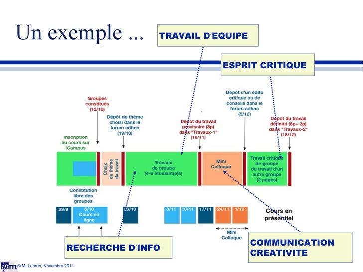 Un exemple ... © M. Lebrun, Novembre 2011 ESPRIT CRITIQUE RECHERCHE D ' INFO TRAVAIL D ' EQUIPE COMMUNICATION CREATIVITE