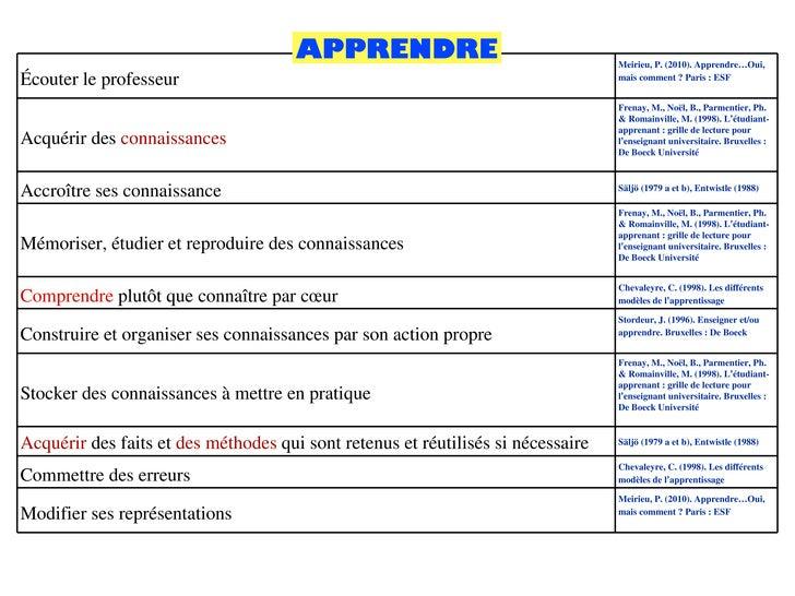 APPRENDRE Écouter le professeur  Meirieu, P. (2010). Apprendre…Oui, mais comment? Paris: ESF Acquérir des  connaissances...