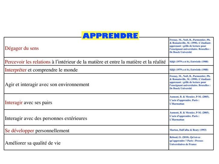 APPRENDRE Dégager du sens Frenay, M., Noël, B., Parmentier, Ph. & Romainville, M. (1998). L ' étudiant- apprenant : grille...