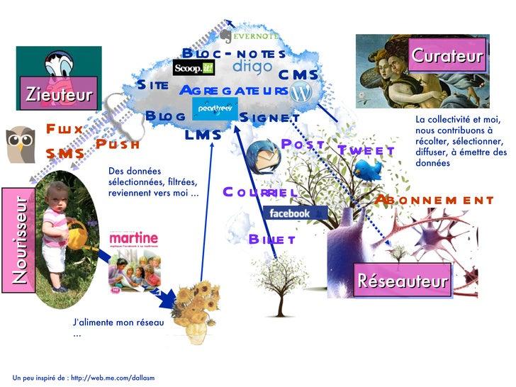 La collectivité et moi, nous contribuons à récolter, sélectionner, diffuser, à émettre des données  Agregateurs Des donnée...