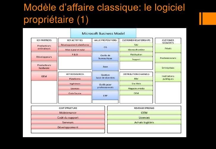 Modèle d'affaire classique: le logiciel propriétaire (1)<br />