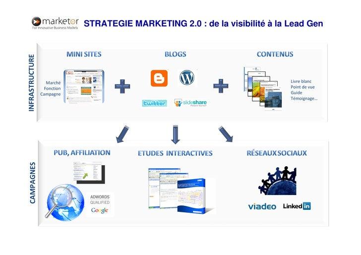Sratégie Marketing 2.0 Slide 2