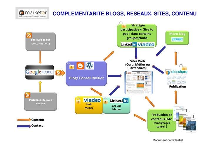 Sratégie Marketing 2.0 Slide 3