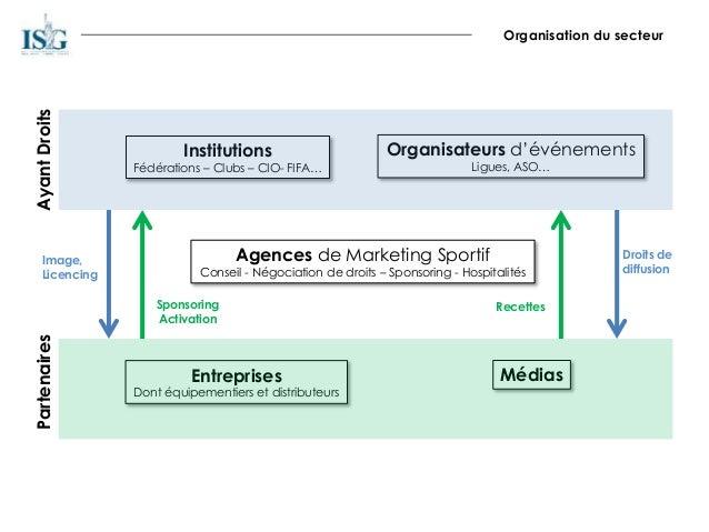 Organisation du secteur Institutions Fédérations – Clubs – CIO- FIFA… Organisateurs d'événements Ligues, ASO… Médias Agenc...