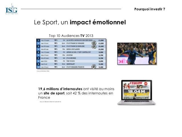 Le Sport, un impact émotionnel Top 10 Audiences TV 2013 Source Médiamétrie 19,6 millions d'internautes ont visité au moins...