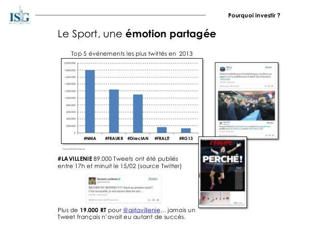 Le Sport, une émotion partagée Top 5 événements les plus twittés en 2013 0 200,000 400,000 600,000 800,000 1,000,000 1,200...