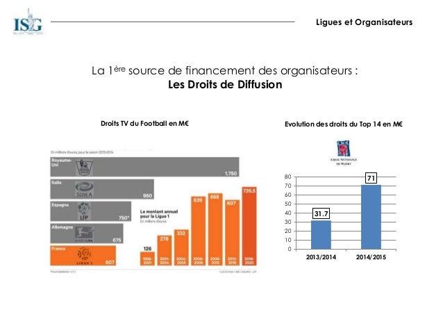 Ligues et Organisateurs La 1ère source de financement des organisateurs : Les Droits de Diffusion 31.7 71 0 10 20 30 40 50...