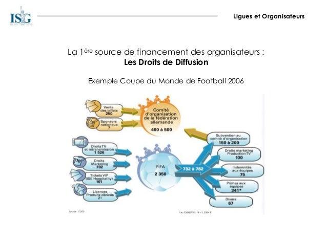 Ligues et Organisateurs La 1ère source de financement des organisateurs : Les Droits de Diffusion Exemple Coupe du Monde d...