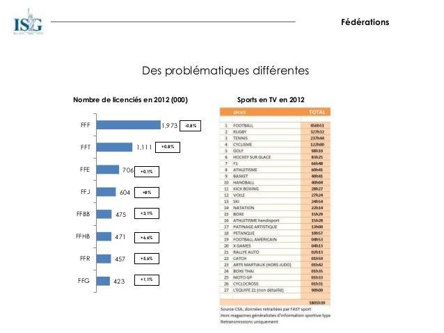 Fédérations Des problématiques différentes 1,973 1,111 706 604 475 471 457 423 FFF FFT FFE FFJ FFBB FFHB FFR FFG -0,8% +0,...