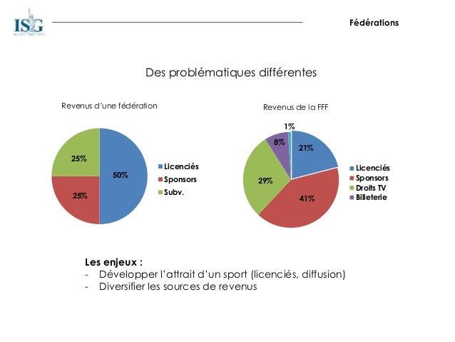 Fédérations Des problématiques différentes 50% 25% 25% Licenciés Sponsors Subv. 21% 41% 29% 8% 1% Licenciés Sponsors Droit...