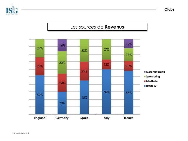 Les sources de Revenus Source Deloitte 2013 Clubs 52% 30% 45% 60% 58% 24% 24% 25% 13% 13% 24% 30% 30% 27% 17% 16% 12% Engl...