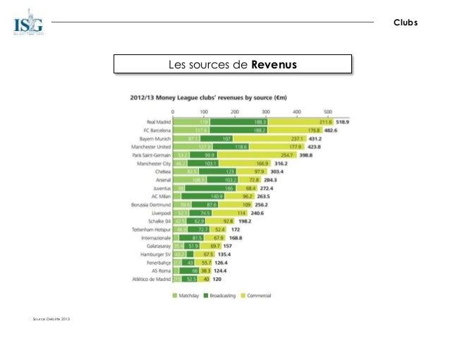 Les sources de Revenus Source Deloitte 2013 Clubs