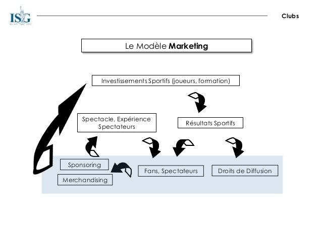 Le Modèle Marketing Clubs Investissements Sportifs (joueurs, formation) Résultats Sportifs Fans, Spectateurs Droits de Dif...
