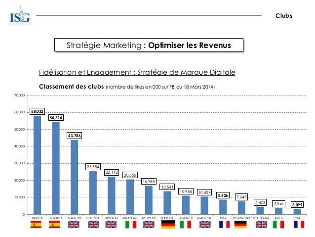 Stratégie Marketing : Optimiser les Revenus Clubs Fidélisation et Engagement : Stratégie de Marque Digitale Classement des...