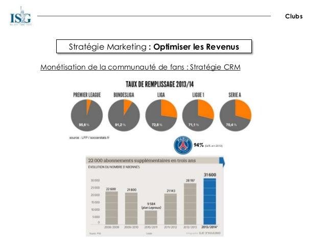 Stratégie Marketing : Optimiser les Revenus Clubs Monétisation de la communauté de fans : Stratégie CRM 94% (56% en 2010)
