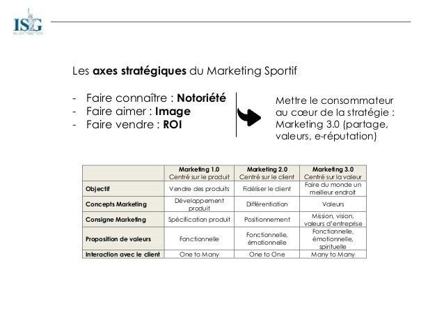 Les axes stratégiques du Marketing Sportif - Faire connaître : Notoriété - Faire aimer : Image - Faire vendre : ROI Mettre...