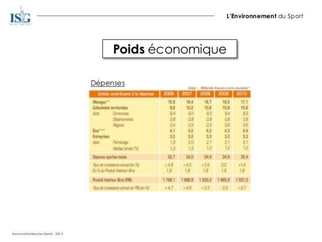 Poids économique L'Environnement du Sport Dépenses Source Ministère des Sports - 2013