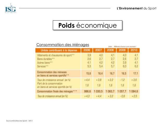 Poids économique L'Environnement du Sport Consommation des Ménages Source Ministère des Sports - 2013