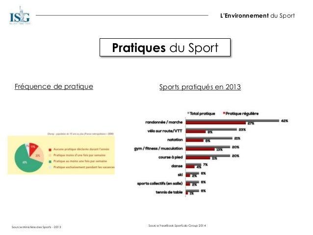 Pratiques du Sport L'Environnement du Sport Source Ministère des Sports - 2013 Fréquence de pratique Sports pratiqués en 2...