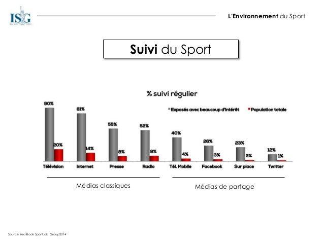 Suivi du Sport L'Environnement du Sport Source YearBook SportLab Group2014 Médias classiques Médias de partage