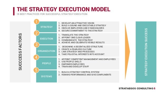 secrets to successful strategy execution A brilliant strategy may put you on the competitive map but only solid execution keeps you there unfortunately, most companies struggle with implementation.