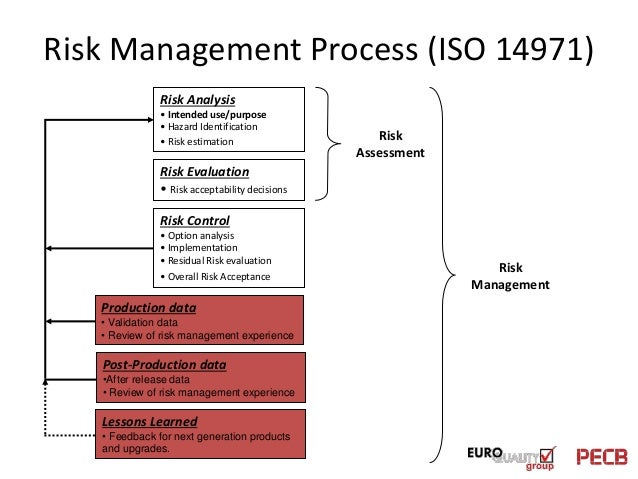 evaluation of risk management plan What elements should be included in a management plan responsibilities in the structure of overall management a management plan writing an evaluation.