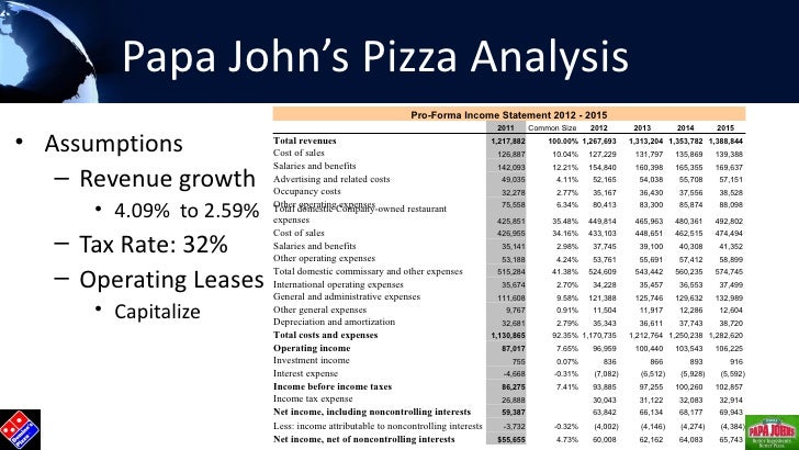 papa john s swot analysis 1 company analysis of papa john's rachel wheeler and jamie faver  15 x  social media weaknesses  3 i introduction of company d papa john's pizza  company is a popular household name all over the united.